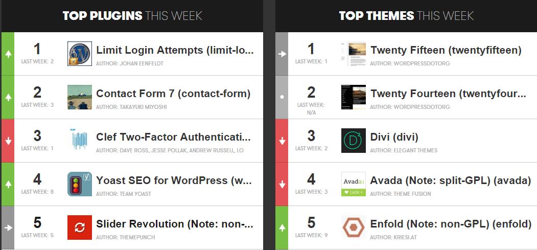 Los 100 plugins y temas de WordPress más populares según GoDaddy
